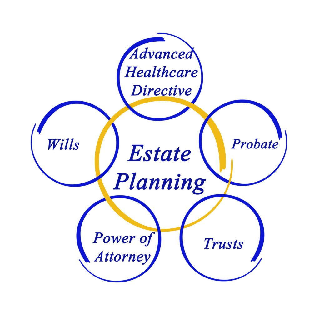 Estate Planing - Voorhees & Ratzlaff Law Group